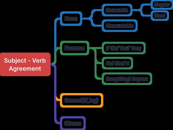 Model tư duy phân tích Subject - Verb Agreement. Có 4 nhánh, thứ nhất Noun gồm Countable và Uncountable, Countable có Singular và Plural. Thứ hai, Pronoun gồm 3 nhóm: I/We/You/They, He/She/It và Everything/Anyone. Thứ ba, Gerung (V_ing) và thứ 4, Clause.