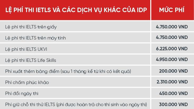 Lệ phí thi IELTS_2020-02.jpg