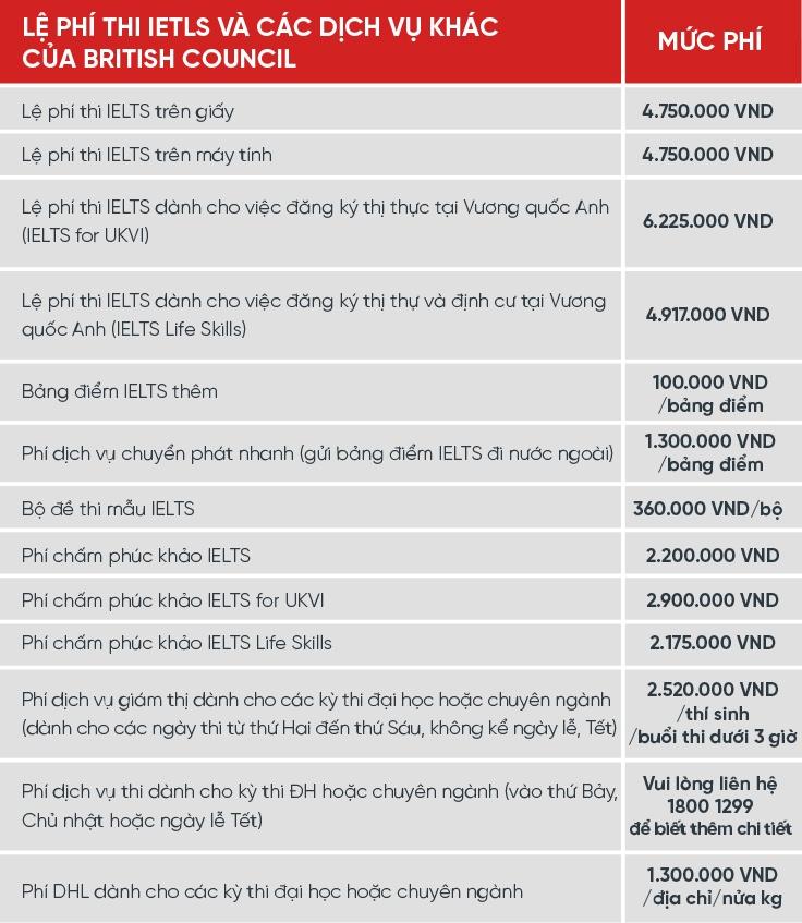 Lệ phí thi IELTS_2020-01.jpg