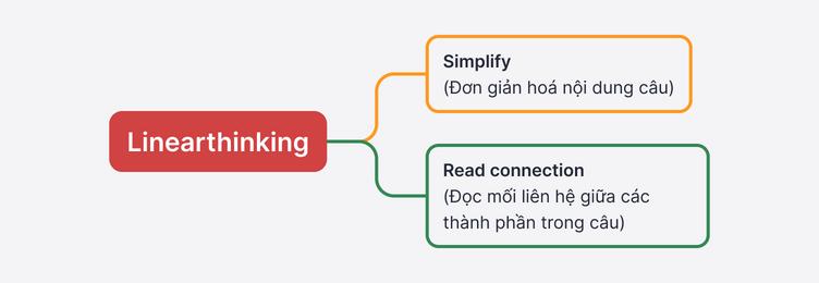 Model các bước làm bài IELTS Reading với Linearthinking gồm: Simplify (Đơn giản hóa nội dung câu) và Read Connection (Đọc mối liên hệ giữa các thành phần trong câu)