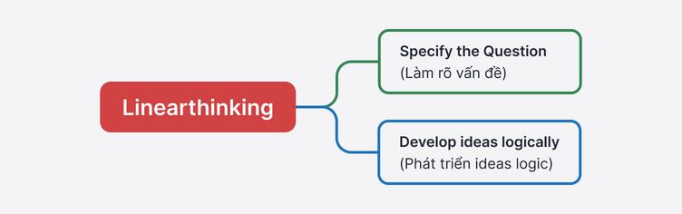 Model các bước làm bài IELTS Speaking  với Linearthinking gồm: Specify the Question (Làm rõ vấn đề) và Develop ideas logically (Phát triển ideas logic)