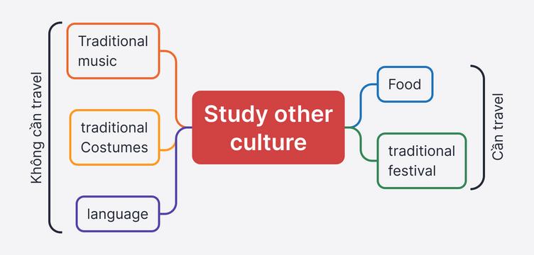 Model Tư duy Cụ thể hóa chủ đề Study other culture trong đề bài IELTS Writing. Gồm 2 nhóm Traditional music - Traditional Costummes - Language là nhóm không cần travel và Food - traditional festival là nhóm cần travel.