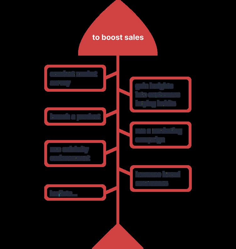 "Model Từ vựng chủ đề Marketing theo Time Process: Với mục tiêu ""to boost sales"" cần thực hiện các công việc theo thứ tự sau: ""conduct market survey"" -> ""gain insights into customers buying habits"" -> ""launch a product"" -> ""run a marketing campaign"" -> ""use celebrity endorsement"" -> ""increase brand awareness"" -> ""leaflets…"""