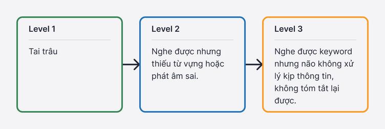 Model 3 cấp độ học viên khi học IELTS Listening. Level 1 - Tai trâu. Level 2 - Nghe được nhưng thiếu từ vựng hoặc phát âm sai. Level 3 - Nghe được keyword nhưng não không xử lý kịp thông tin không tóm tắt lại được
